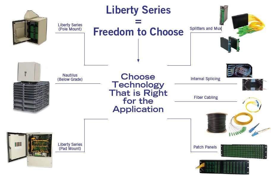 Liberty Select