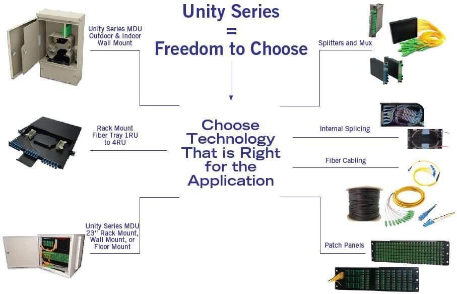 unity series