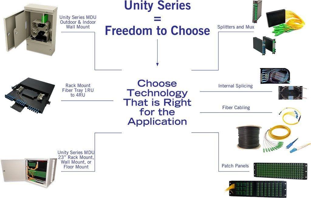 Unity-Freedom-Choose