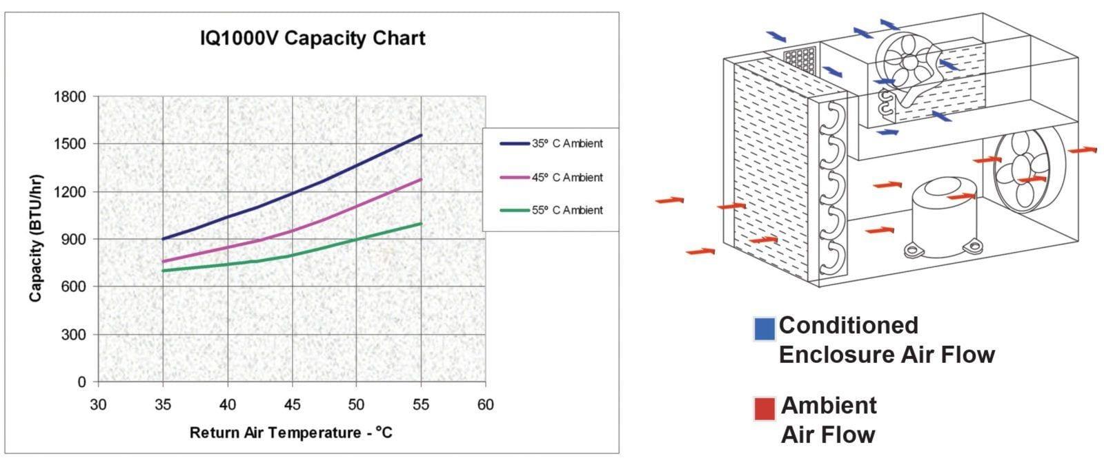 IQ1000V-120-Airflow-Capacity