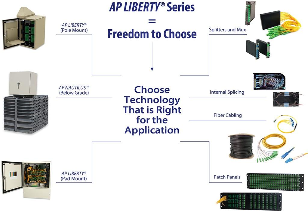 Liberty-Series-Choose